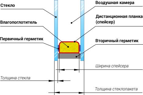 Детальная схема стеклопакета.